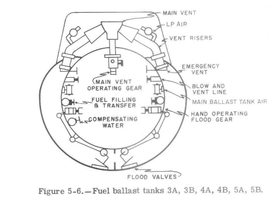 gato class ballast system  fuel ballast tanks