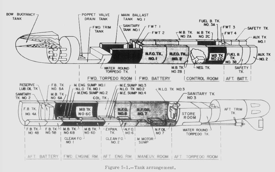 Gato Class Ballast System